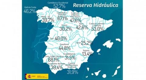reserva hidráulica española continúa descenso y se encuentra al 37,5% capacidad