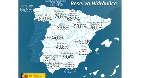 reserva hidráulica española disminuye al 46,5% capacidad