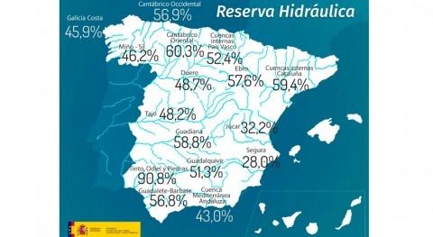 reserva hidráulica española cae al 50,8% capacidad