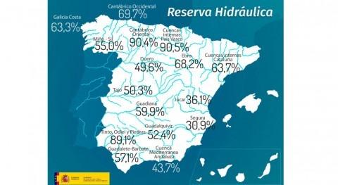reserva hidráulica española aumenta al 54,3% capacidad
