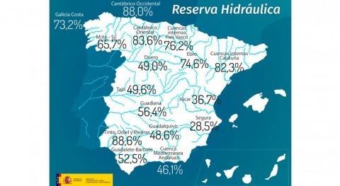 reserva hidráulica española, al 54,8% capacidad