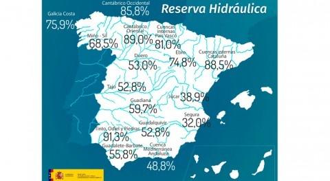 reserva hidráulica española, al 57,8% capacidad