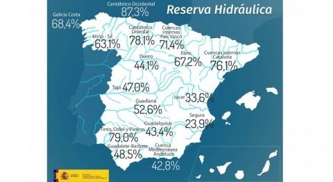 reserva hidráulica española, mitad capacidad