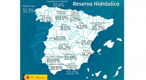 reserva hidráulica española, al 38,3 % capacidad