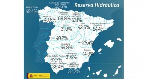 reserva hidráulica española, al 37,9% capacidad