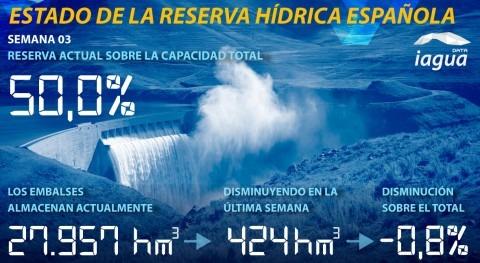 reserva hídrica española disminuye mitad capacidad total