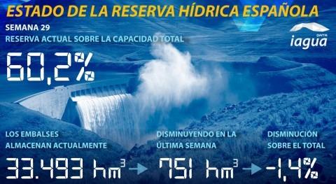 reserva hídrica española continúa descenso y está 60,2% capacidad