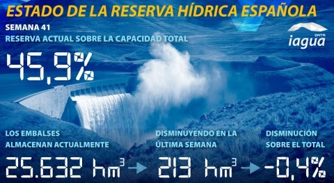 reserva hídrica española desciende 45,9% capacidad total