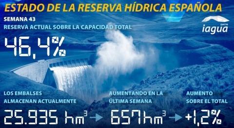 reserva hídrica española aumenta al 46,4% capacidad total