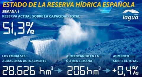 reserva hídrica española aumenta al 51,3% capacidad total