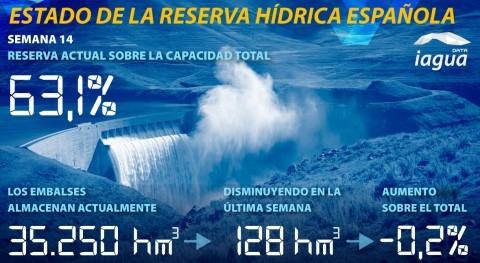 reserva hídrica española desciende al 63,1% capacidad total