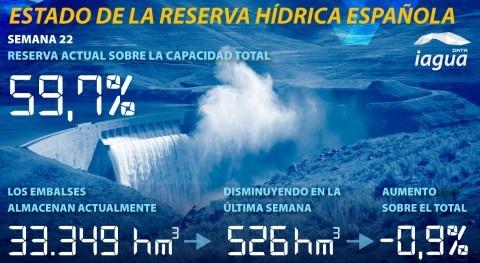 reserva hídrica española desciende 59,7% capacidad total