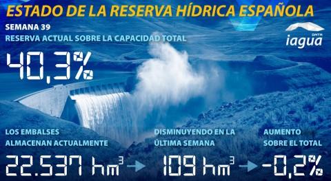 reserva hidráulica española desciende esta semana al 40'3% capacidad total
