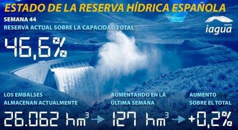 reserva hídrica española aumenta al 46,6% capacidad total