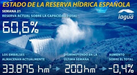 reserva hídrica española desciende al 60,6% capacidad total