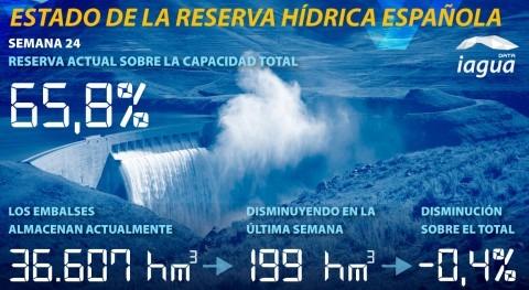 reserva hidráulica española, al 65,8% capacidad total