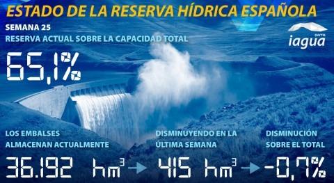 reserva hidráulica española disminuye 65,1% capacidad total