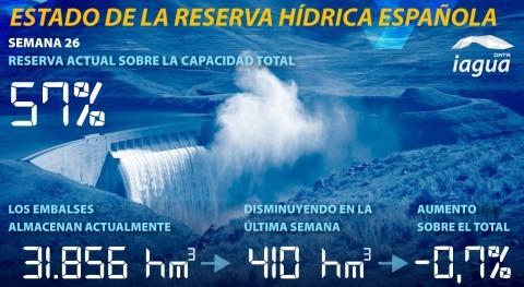 reserva hídrica española desciende al 57% capacidad total