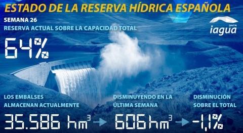 reserva hidráulica española disminuye 64% capacidad total