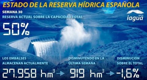 reserva hidráulica española desciende esta semana situarse al 50% capacidad total