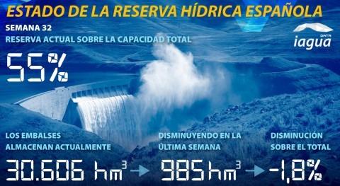 reserva hídrica española desciende 55% capacidad