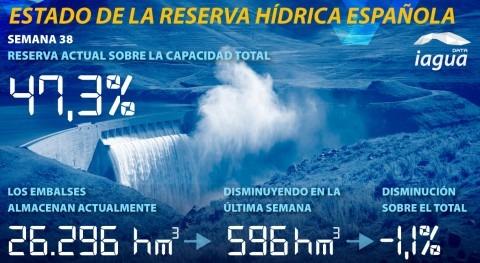 reserva hídrica española desciende 47,3% capacidad