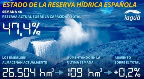reserva hídrica española aumenta esta semana 47,4% capacidad total