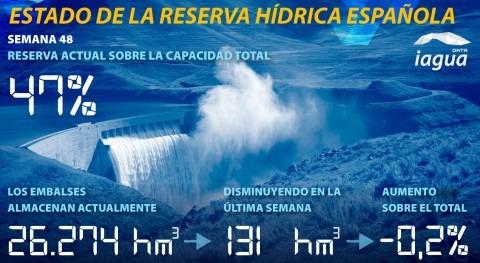reserva hídrica española desciende al 47% capacidad total