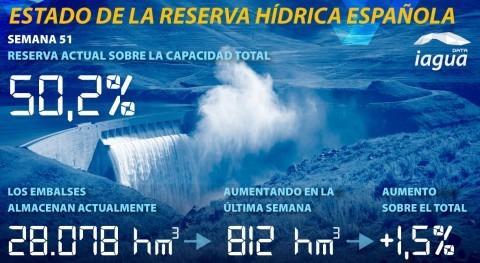 reserva hídrica española, al 50,2% capacidad total