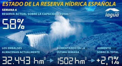 reserva hídrica española aumenta al 58% capacidad total