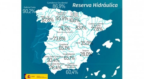 reserva hidráulica española se encuentra al 70,2% capacidad
