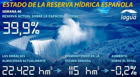reserva hidráulica española desciende al 39,9% capacidad total