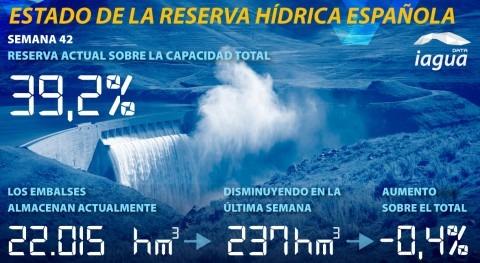 reserva hidráulica española desciende otra semana más y se sitúa al 39,2% capacidad total