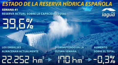 reserva hidráulica española desciende semana más y se sitúa al 39,6% capacidad total