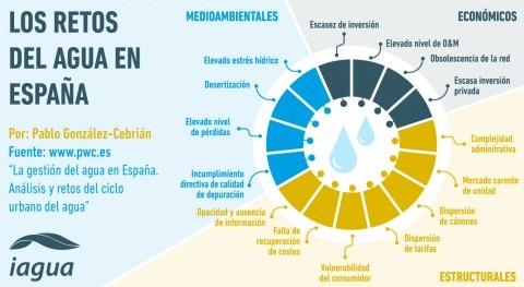 ¿Cuáles son retos agua urbana España?