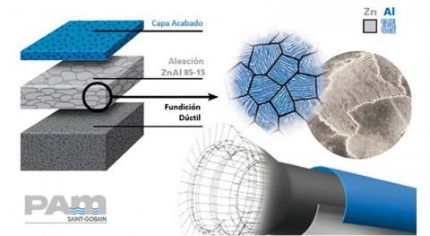 Investigación y desarrollo revestimientos exteriores tuberías fundición dúctil