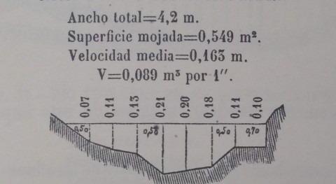 reconocimientos hidrológicos 1862-65