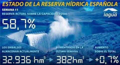reserva hidráulica española, al 58,7 % capacidad