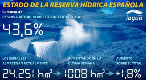 reserva hidráulica española aumenta al 43,6 % capacidad total