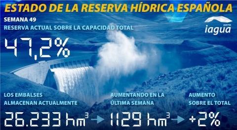 reserva hidráulica española aumenta al 47,2% capacidad total