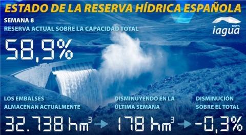 reserva hidráulica española disminuye al 58,3% capacidad total