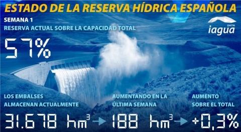 reserva hidráulica española aumenta 57% capacidad total