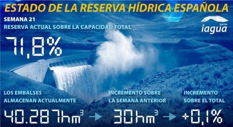 reserva hidráulica española continúa al 71,8% capacidad