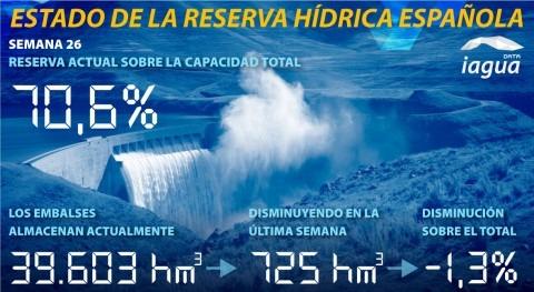 reserva hidráulica española disminuye al 70,6% capacidad