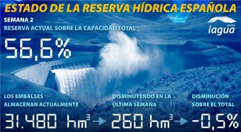 reserva hidráulica española disminuye al 56,6% capacidad total