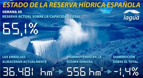 reserva hidráulica española cae al 65,1% capacidad