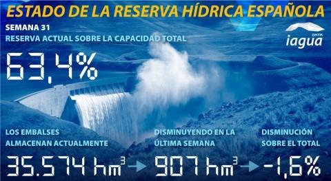 reservahidráulica española, al 63,4% capacidad total
