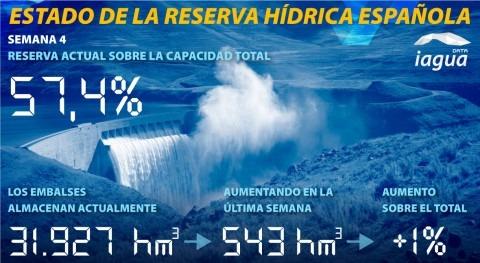 reserva hidráulica española aumenta al 57,4% capacidad total