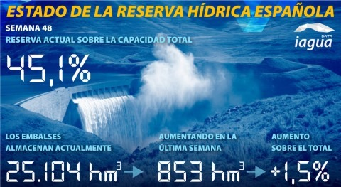 reserva hidráulica española aumenta al 45,1% capacidad total