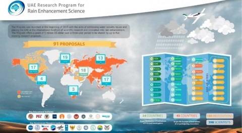 325científicos 34 países se interesan programa siembra nubes EAU
